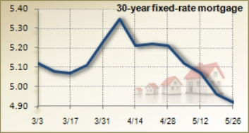 Mortgage Analysis 5/26/2010 from www.bankrate.com
