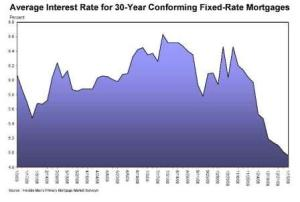 30-year graph of mortgage interest rates