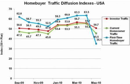Buyers Comparison Chart