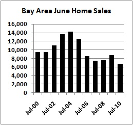Bay Area Home Sales, July 2010 graph, from DQNews