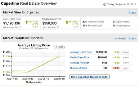 For more information go to - www.trulia.com/real_estate/Cupertino-California/