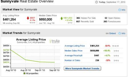 Sunnyvale Real Estate Overview