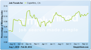 Cupertino CA job market