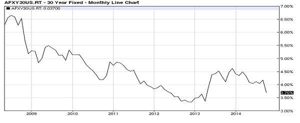 mortgage rate chart 10-14